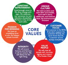 Image result for business values