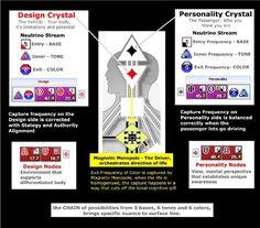 Human Design Substructure