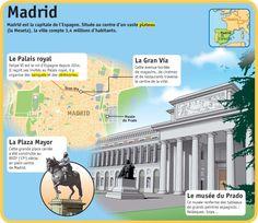 Fiche exposés : Madrid