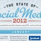 Gli eventi principali per i Social Media nel 2012.