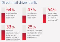 Even in the Digital Age, Why Direct Mail Is Still a Viable Marketing Tactic | CustomerThink