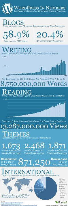 WordPress in Numbers - infographic - Lionleaf