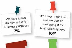 Social Media - Despite the rapid growth of Pinterest, some 44% of ad and marketing executives surveyed say they have no interest in using the social networking site for business purposes, according to...