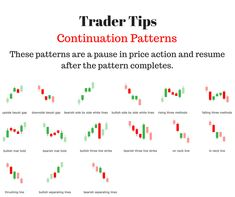 Trader Tips: Continuation Patterns. These are a pause in price action - Trading Stocks - Ideas of Trading Stocks - Trader Tips: Continuation Patterns. These are a pause in price action and resume after the pattern completes. Trading Quotes, Intraday Trading, Stock Trader, Day Trader, Stock Trading Strategies, Trade Finance, Stock Charts, Cryptocurrency Trading, Investing