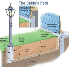 How to Install a Yard Light Post------Electrical Projects, DIY Landscaping & Garden - How to Install a Yard Light Post