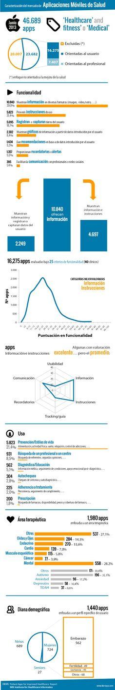 InfografíaApps Salud