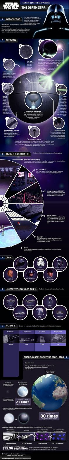 Facts about the Death Star