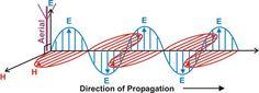 Basic Radio Theory