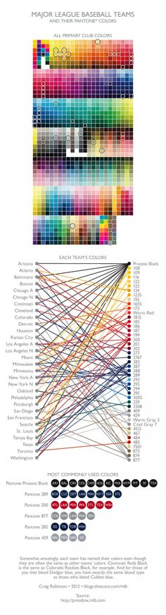 An infographic with all MLB teams official colors. The Reds official color of red is Pantone 200. This is a color they just recently changed this year from Pantone 199.