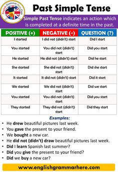 English Using Tenses, Example Sentences, Past Simple Tense, Using and Examples Table of Contents Past Simple TensePositive SentenceNegative Sentence Past Advanced English Vocabulary, Teaching English Grammar, English Grammar Worksheets, English Writing Skills, Grammar Lessons, English Lessons, Learn English Words, English Study, English English