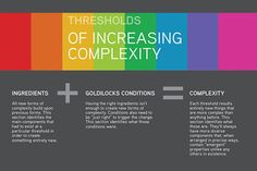 Thresholds of increasing complexity