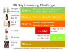 I try to do this cleanse every 60 days...feel terrific each time I do it.  doTerra LLV a Must!  #lifelongvitality #Ifeelgreat #30daycleanse