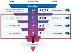 3 Key Steps To Optimize the Digital Customer Journey & Grow Sales