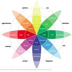 Customer Behavior - The Emotions That Make Images Go Viral  via @marketingprofs