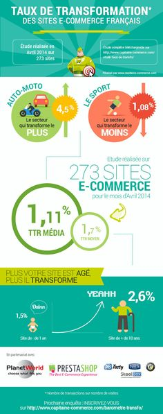 Taux de transformation des sites e-commerce en France #ecommerce #transformation via Taux de transformation des sites E-commerce français