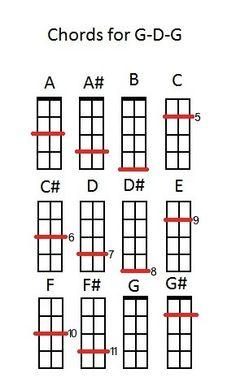 The Three String Charts - Cigar Box Nation
