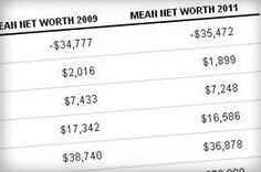 See which groups had the biggest growth in net worth during the Great Recession recovery -http://www.washingtonpost.com/business/economy/as-economy-recovers-the-richest-get-richer-study-shows/2013/04/23/fc2146ee-ab81-11e2-b6fd-ba6f5f26d70e_story.html