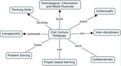 So what is 21st Century pedagogy?