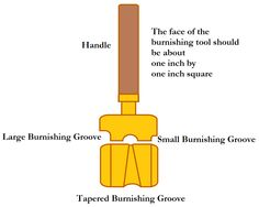 http://www.livingstonjewelers.com/aiglets.html The aiglet burnishing tool. Make this in brass.