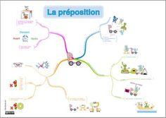 Carte mentale préposition