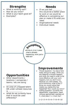 NOISE Analysis, an alternative to SWOT. Strategic Planning