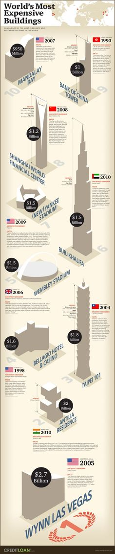 World's Most Expensive Buildings
