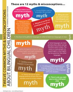 Multilingual Learning provides an inforgraphic containing 12 common myths about bilingual children. Download the full PDF to see the accompanying 12 truths.