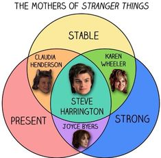 "13 Charts You'll Only Get If You Love ""Stranger Things"" – Humor Bilder Stranger Things Tumblr, Stranger Things Fotos, Stranger Things Quote, Stranger Things Have Happened, Stranger Things Steve, Stranger Things Aesthetic, Stranger Things Netflix, Stranger Things Season, Dustin Stranger Things Costume"