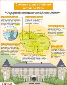 Fiche exposés : Quelques grands châteaux autour de Paris