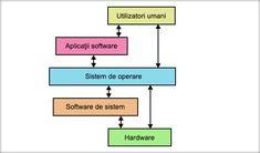 Programul Un sistem de calcul nu poate să prelucreze date fără să fie programat. Un program este o colecţie de instrucţiuni prin care i se cere calculatorului să rezolve o anumită problemă. Sistemul de programare - Software aplicativ (programe şi documente) - Software utilitar (sistem de ... Software, Calculator, Bar Chart, Bar Graphs