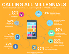Infographics covering Millennials data and resources.