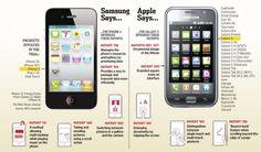 Samsung es declarada culpable por infringir varias patentes de Apple y deberá pagar $1.050 millones
