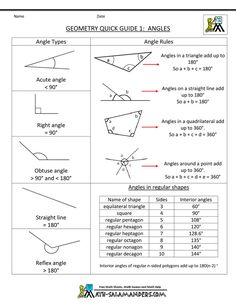 Here you will find our free geometry cheat sheet selection. These sheets tells you all you need to know about basic geometry formula for a range of and geometric shapes by the Math Salamanders. Geometry Formulas, Math Formulas, Geometry Help, Geometry Angles, Math Cheat Sheet, Cheat Sheets, Physics Cheat Sheet, Gre Math, Maths Solutions