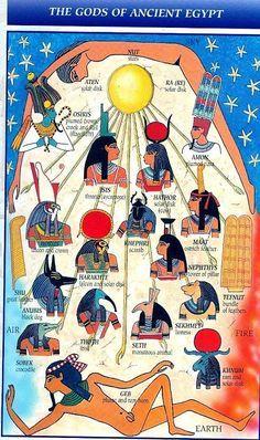 пантеон египетских богов схема с картинками королевы как