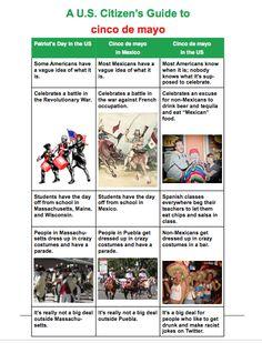 Gringo Guide to 5 de Mayo