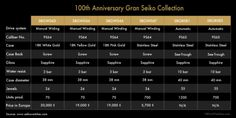100th Table