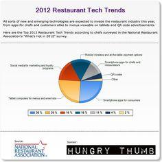 2012 Restaurant Tech Trends - FohBoh