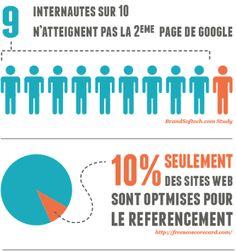 Bien rédiger pour le web  http://agence-sweep.blogspot.fr/2013/11/bien-rediger-pour-le-web.html  #contenu #rédiger #SEO #web