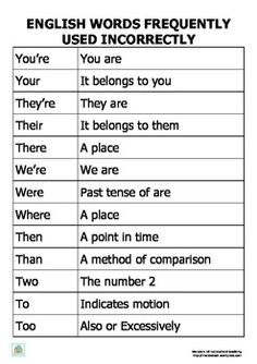 This printable is perfect for any English language art lesson and/or classroom. It can also be pasted inside each child's English workbook as a reminder Teaching English Grammar, English Grammar Worksheets, English Writing Skills, English Vocabulary Words, English Language Learning, Basic Grammar, English Writers, English Idioms, Learn English Speaking