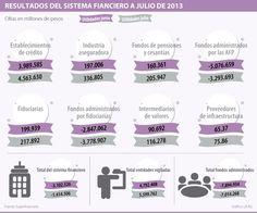 Resultados del Sistema #Financiero a Julio de 2013