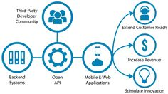 The API movement in robo-advisory space Application Programming Interface, Web Application, Future Of Banking, Core Banking, Legacy System, Web Mobile, Financial Position, Interactive Walls, Digital Wallet