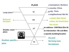 Forum | ________ Learn English | Fluent LandPrepositions of Place | Fluent Land