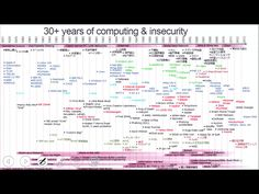 ~30+ years of computing & insecurity~ #基本から見直すセキュリティ #security