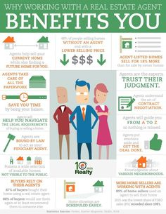 Working with a REALTOR benefits YOU!!  Homes listed by an agent will sell for an average of 18% more than if the owner sold it.