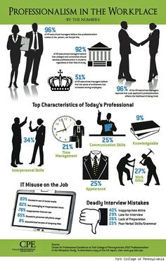 Professionalism in the Workplace - Do you think you act professionally at work? Think again - according to this inforgraphic, there are lots of ways for the average worker to really goof on professionalism!