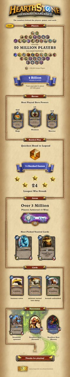Mobile and Android Updates, Hearthstone Infographic - Hearthhead News - Hearthstone Hearthstone Heroes Of Warcraft, Blizzard Warcraft, Banner Saga, Shadow Of The Colossus, Board Game Design, Game Interface, Game Icon, Game Assets, God Of War