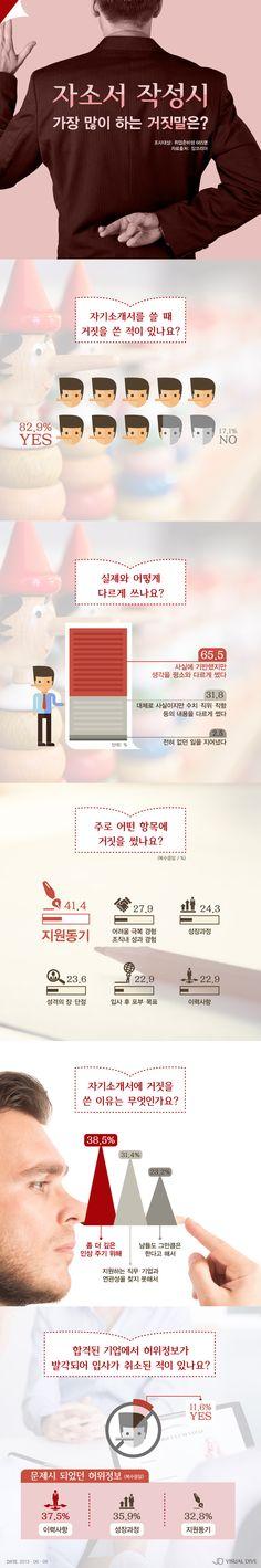 취업 준비생이 가장 많이 하는 거짓말은? [인포그래픽] #Lie / #Infographic ⓒ 비주얼다이브 무단 복사·전재·재배포 금지
