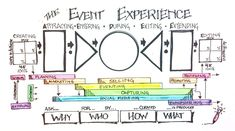 How to Create Events That People Talk About – Event Planning Event Management, Business Management, Business Planning, Event Planning, Innovation, Business Model Canvas, Journey Mapping, Design Theory, User Experience Design