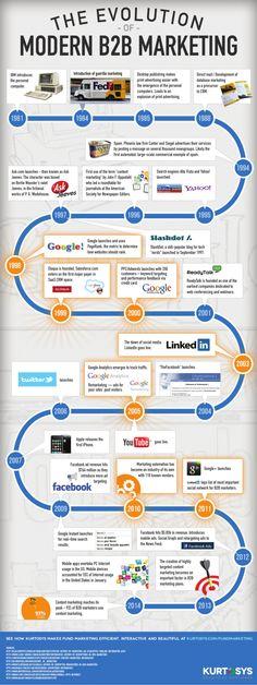 The evolution of modern B2B Marketing #infographic #marketing #digital