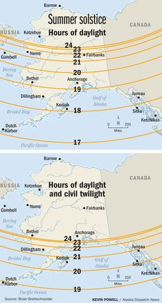 """When I tell people how much daylight there is in an Alaska summer, a common response goes something like this, """"Yeah, but you make up for it in the winter."""" But that's not quite true. (Apply this to a flat earth and south pole situation) Moving To Alaska, North To Alaska, Visit Alaska, Alaska Travel, Alaska Trip, Fairbanks Alaska, Anchorage Alaska, Sitka Alaska, Alaska Summer"""